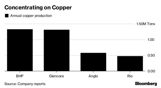 World's Biggest Miners Want More Copper But Nobody's Selling