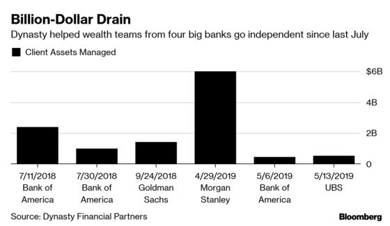 Wealth Advisers Are Fleeing Big Banks For Smaller Firms