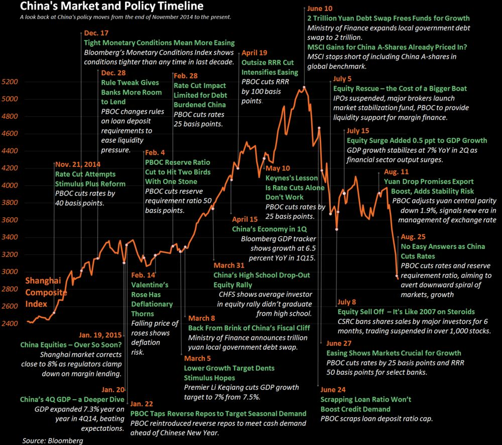 China's Stunning Stock Market Moves in One Huge, Annotated Chart