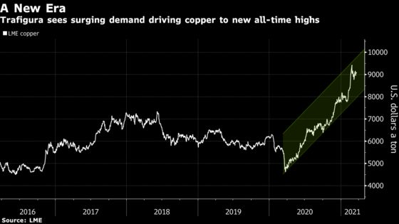 Trafigura Sees Green Copper Supercycle Driving Prices to $15,000