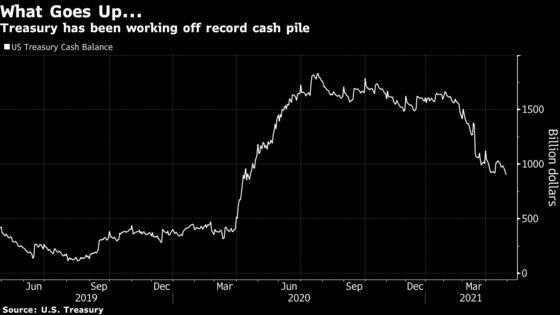 Treasury Quadruples Borrowing Estimates to Pay for Stimulus
