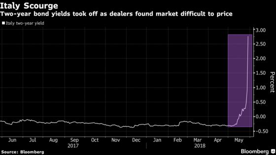 Italy Bond Rout Driven by Liquidity Vacuum as Buyers Vanish