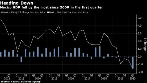 Mexico Economy Declines Most Since 2009 as Virus Takes Hold