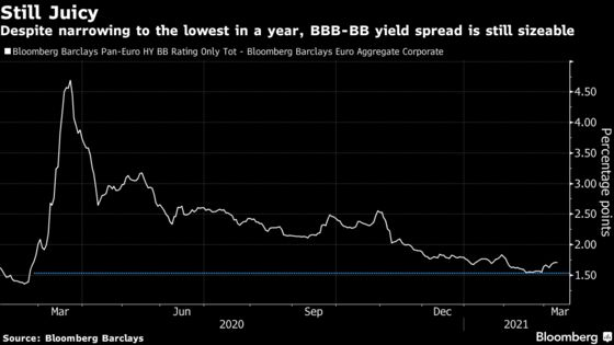 Risk-Shy Funds Are Wading Deeper Into High-Stakes World of Junk