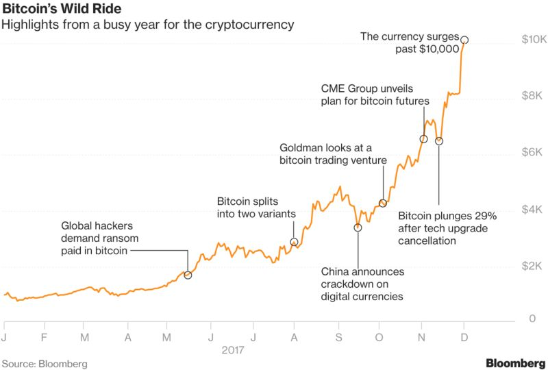 What Bitcoin Watchers Are Saying After the Surge Past $10,000 - THE