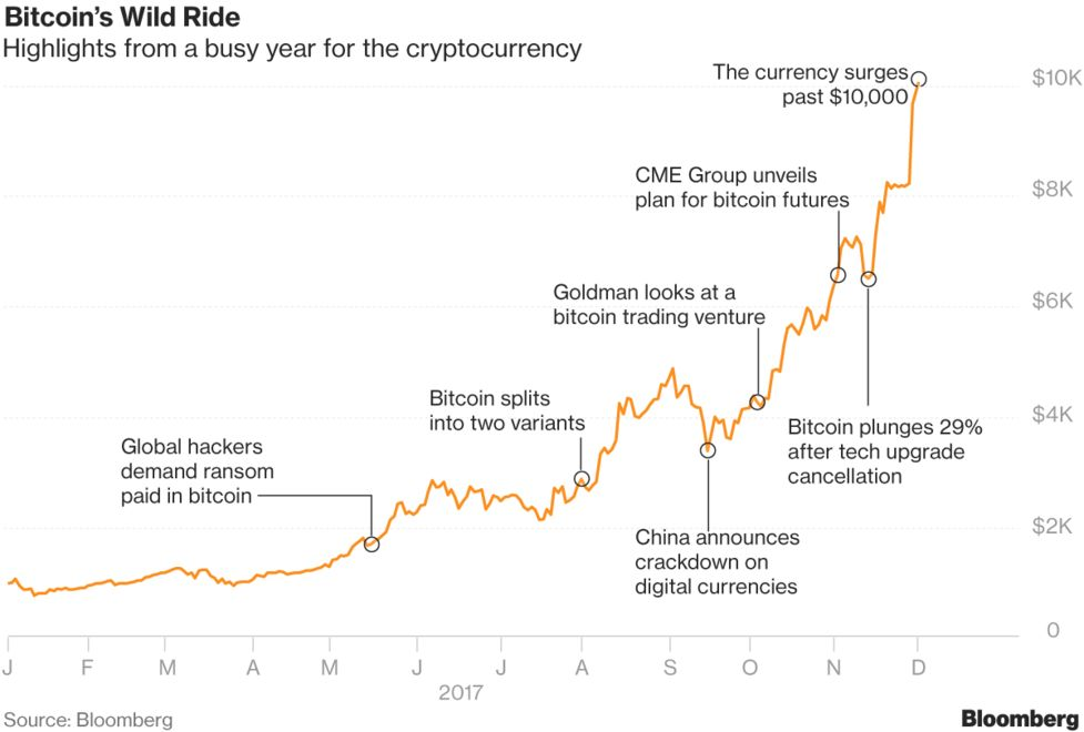 What Bitcoin Watchers Are Saying After the Surge Past $10,000