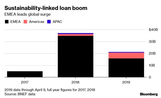Loans That Can Save the World Finally Gain Ground in Asia