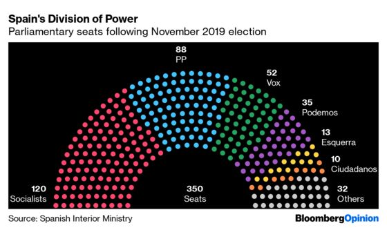 Spain's Sanchez Is on Track to Govern as Decisive Vote Looms