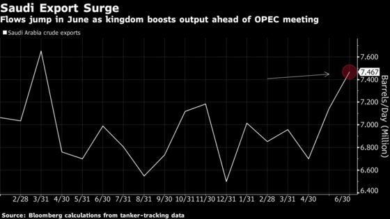 Saudi Crude Exports Jump in June as OPEC Oil-Cuts Deal Fades