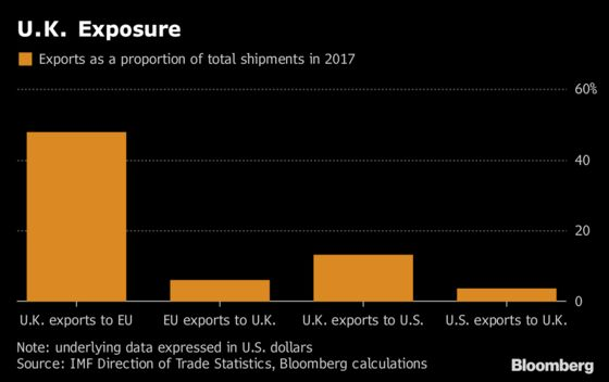 U.K.'s Bit Part in Trade Drama Shows Perils of Post-Brexit Role