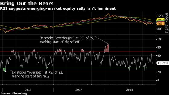 Bulls Hit in Emerging Markets As Value Remains Elusive