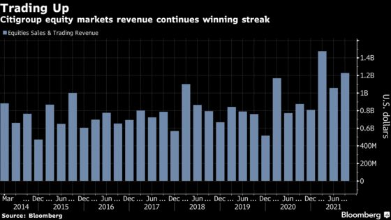 Citi's Stock Traders Extend Hot Streak as Bank Sees Sale Hit