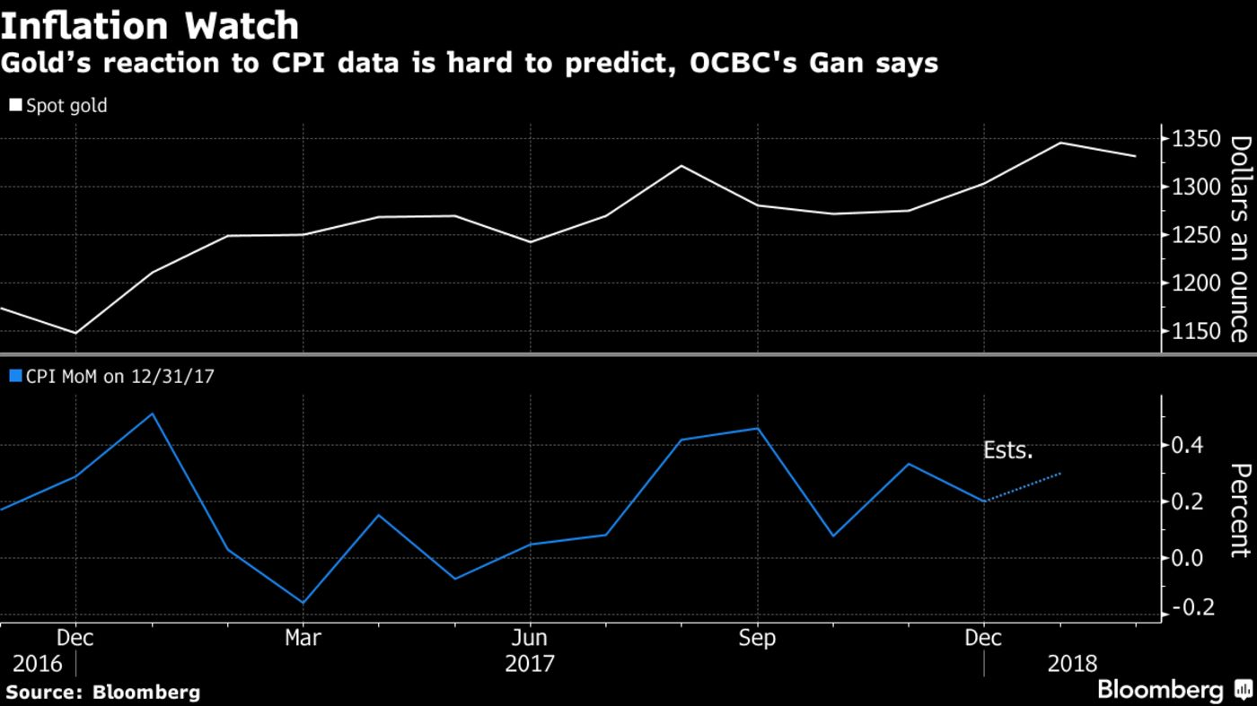 Gold Shines as Traders Count Down to 'Critical' CPI, Dalio Buys