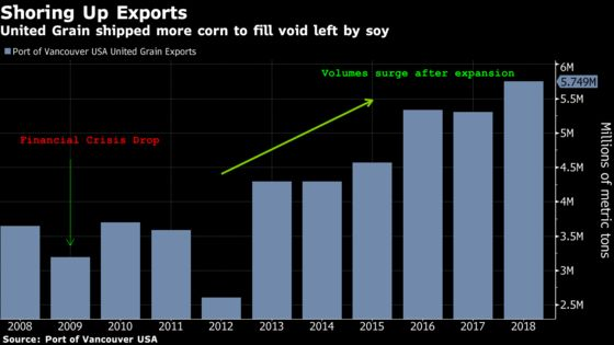 Ports That Boomed on China May Never Be the Same as Trade Shifts