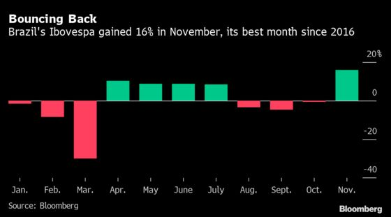 JPMorgan Sees 20% Rally for Brazil Stocks on Shift to Value
