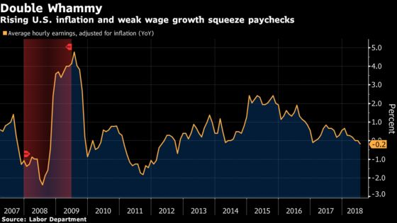 Highest Core Inflation in Decade Flattens Real U.S. Wage Growth