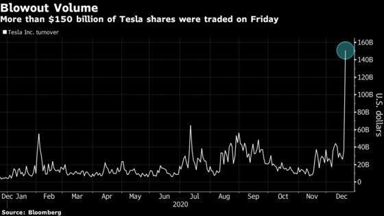 Tesla Shares Tumble in Early U.S. Trading on First Day in S&P