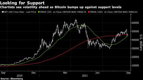 Bitcoin Pulls Back Toward Lows of Volatile Week