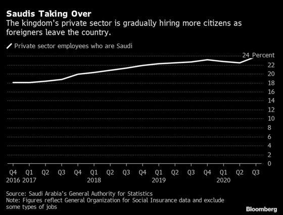 Saudi Jobs for Saudis Is Crown Prince's Generational Challenge