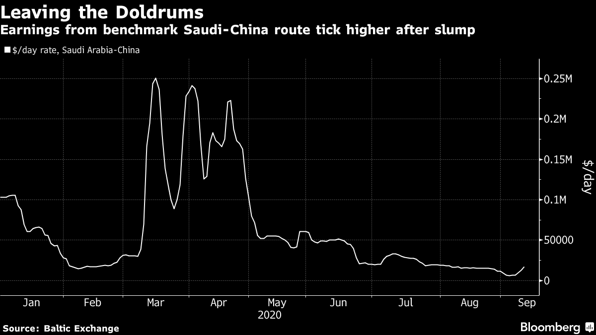 Earnings from benchmark Saudi-China route tick higher after slump