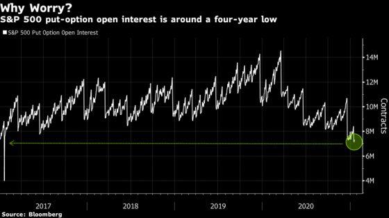 U.S. Options Setup May Signal Risks for Stocks, Tallbacken Says