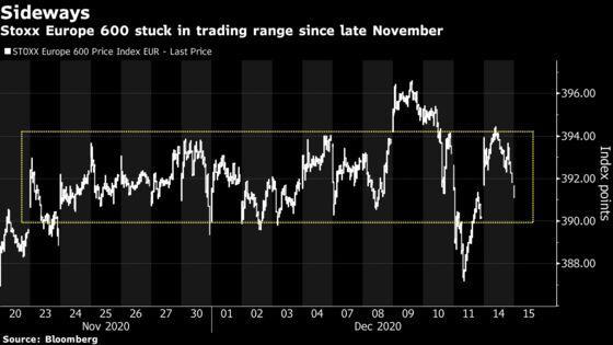 European Stocks Edge Higher as Cyclical Sectors Take the Lead
