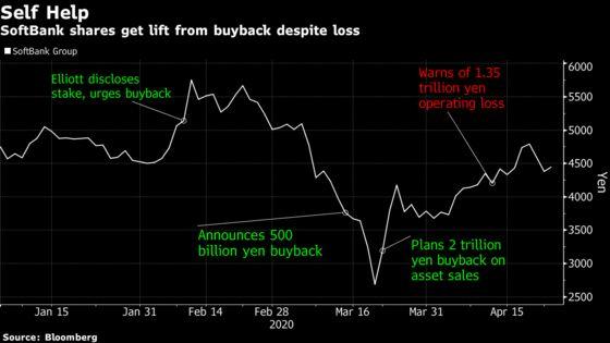 Softbank's $23 Billion Buyback Helps Investors Overlook Profit Hit