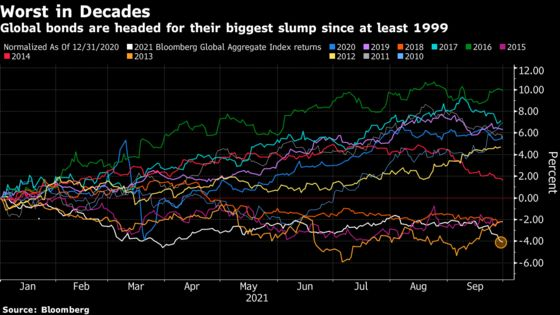 Bond Investors Brace for Worst Year in Decades on Hawkish Fed