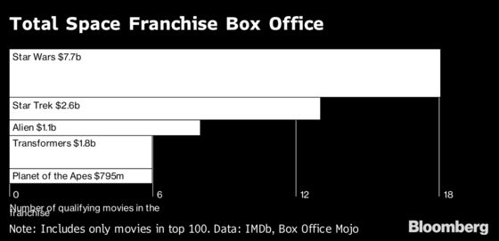 How Space Movies Rule The Hollywood Box Office