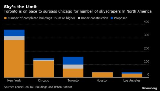 Building Boom Set to Vault Toronto Past Chicago in Skyscraper Rankings