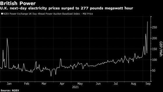 European Power Prices Jump to Records as Gas Crunch Bites
