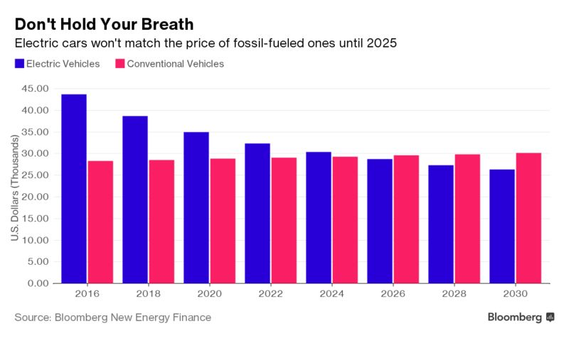 Pretty Soon Electric Cars Will Cost Less Than Gasoline Bloomberg