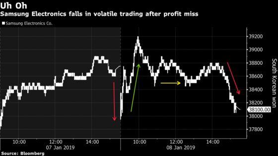 Samsung Bears Win After Stock Swings on `Shock' Profit Miss