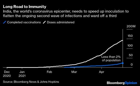 India's New Vaccine Strategy Is Bad Economics