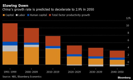 China's Growth Rate Seen Decelerating to 2.9% in 2050