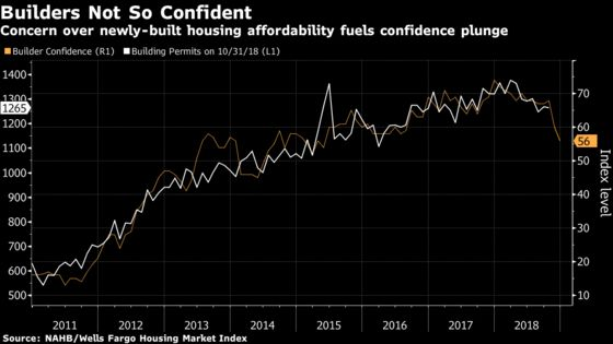U.S. Homebuilder Sentiment Tumbles to Weakest in Three Years