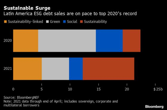 Blue Bonds to Test Waters for Sustainable-Debt Demand in LatAm