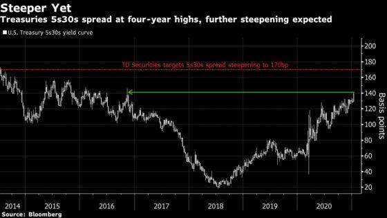 Bond Market's Reflation Trades Take Flight as Steepener Thrives