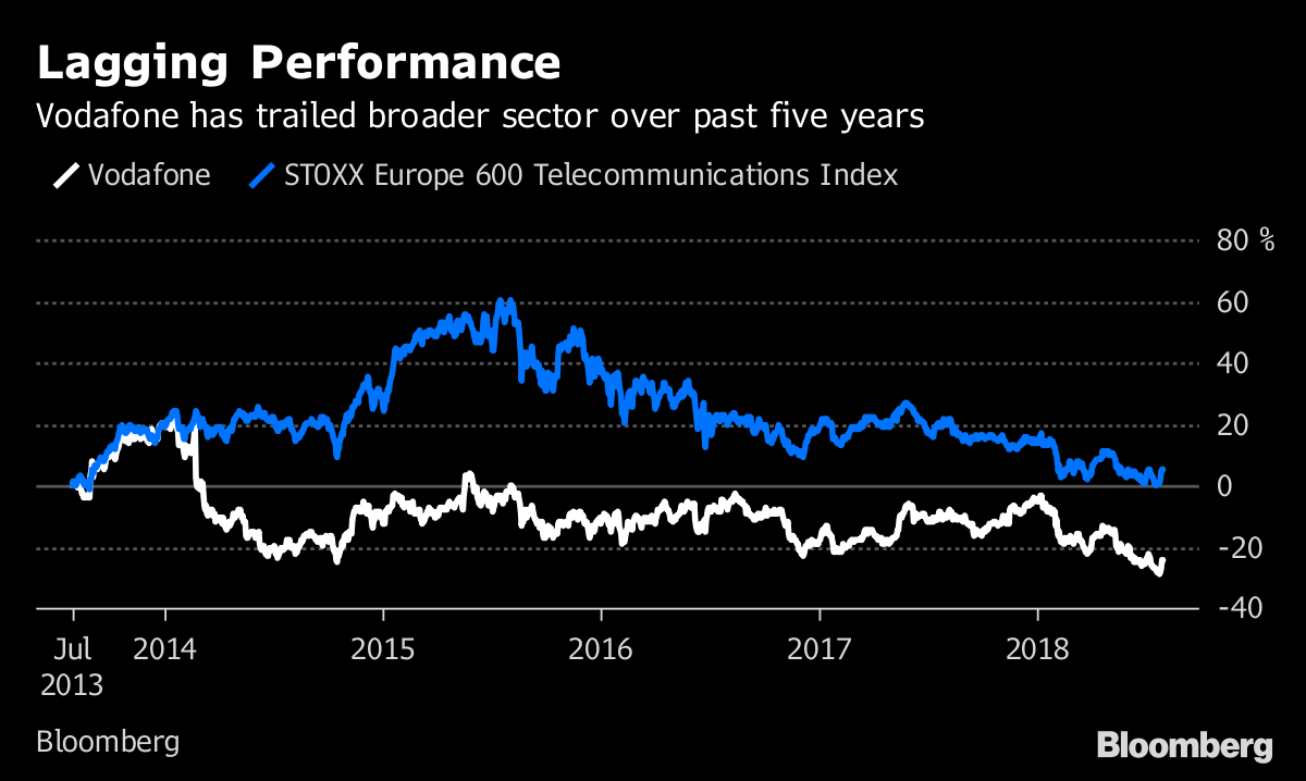 Vodafone Could Be Ripe for Activist Investors - Bloomberg