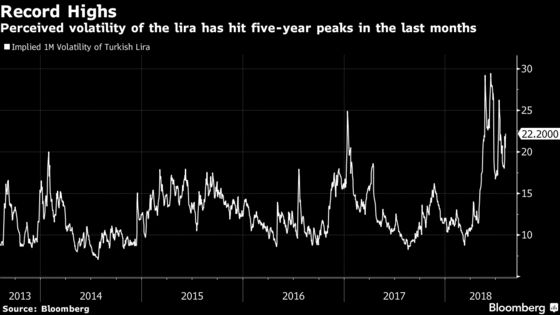 Turkey Crisis Deepens as Sanctions Threat Sends Lira to Low