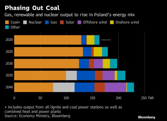 Poland's Backing Wind Power in the Heart of Coal Country
