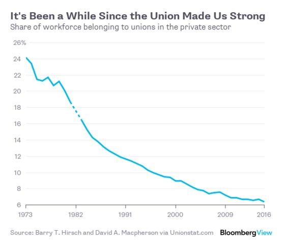 Unions Did Great Things for the Working Class