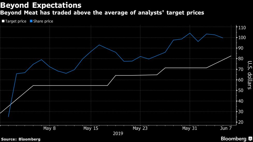 Beyond Meat (BYND) Stock Surges on Rosy Sales Outlook - Bloomberg