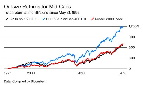 Mid-Cap ETFs Are Huge Performers, But Nobody's Buying