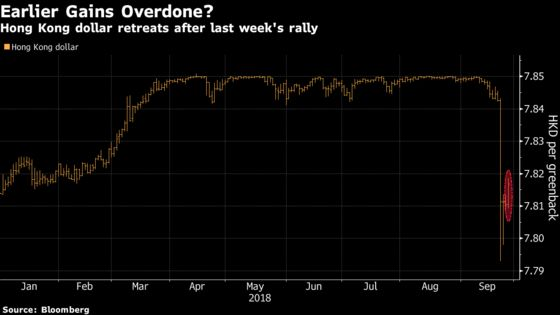 Hong Kong Dollar Slides Most This Year After Surprising Rise