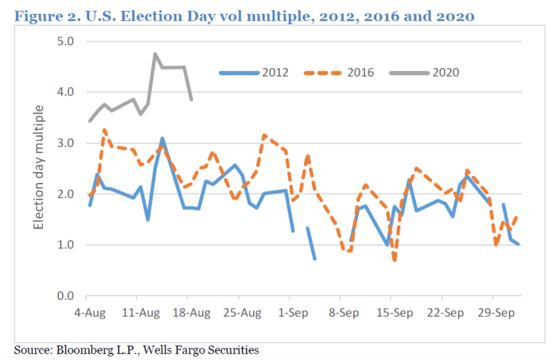 Volatility Markets Brace for Election Drama Like Never Before