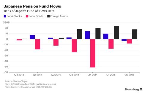 Japanese Pension Fund Flows