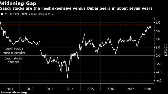 Saudi Stocks Are the Most Expensive Versus Dubai in 7 Years