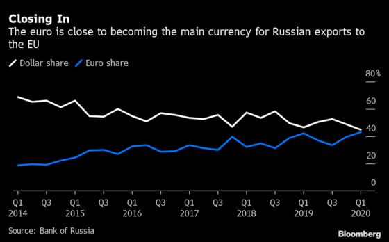 Russia Ditches the Dollar for Bulk of Its Exports to China
