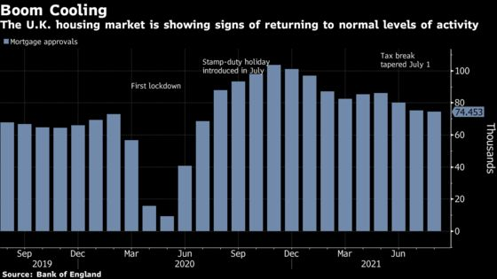 U.K. Mortgage Approvals Ease as Housing-Market Frenzy Cools